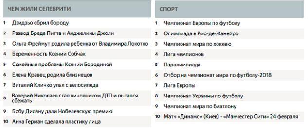 В 2016 году украинцев больше всего интересовали Лабутены и iPhone