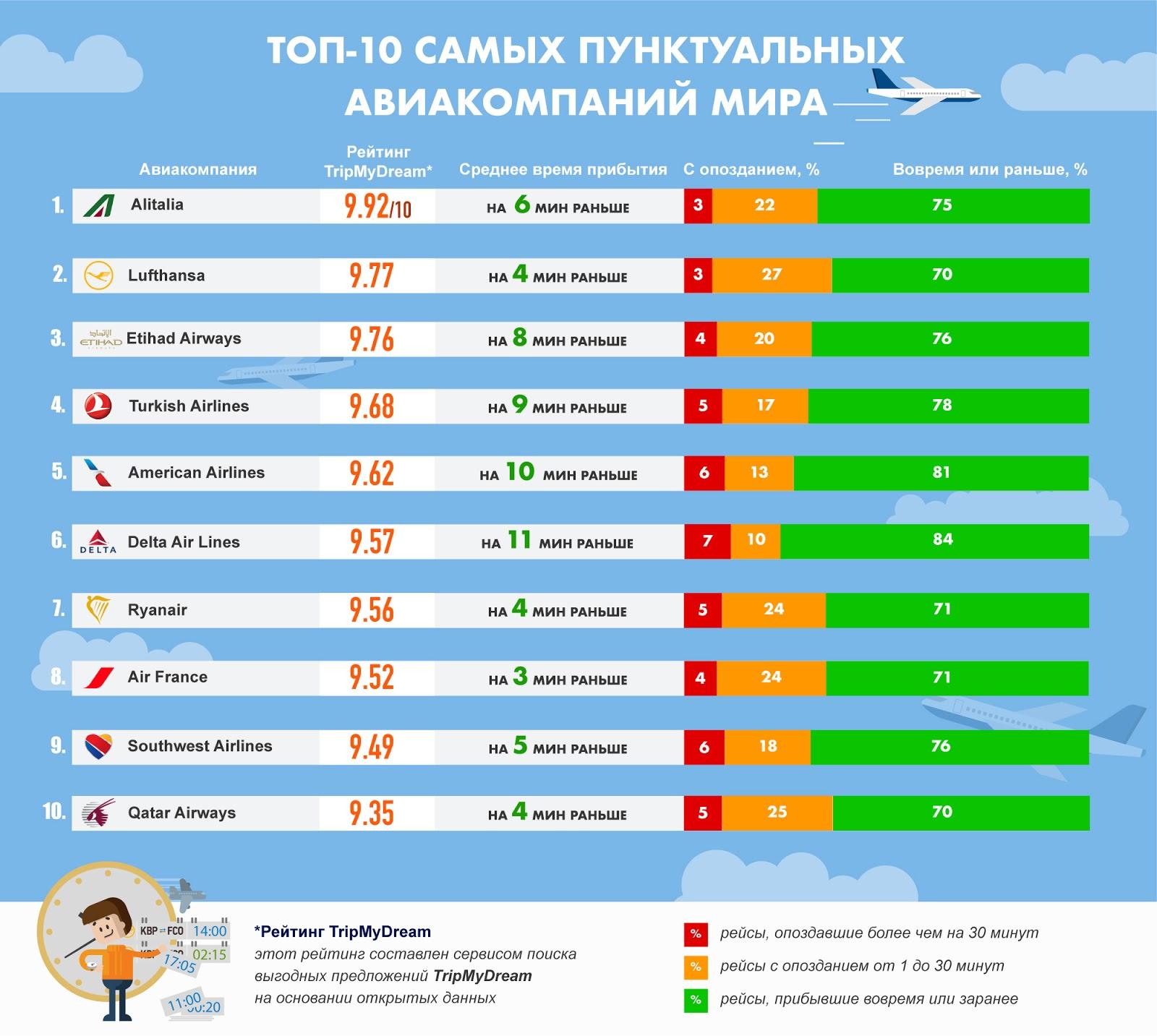 Рейтинг самых пунктуальных авиакомпаний: инфографика