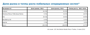 IDC_OS_2012_Table_300.jpg