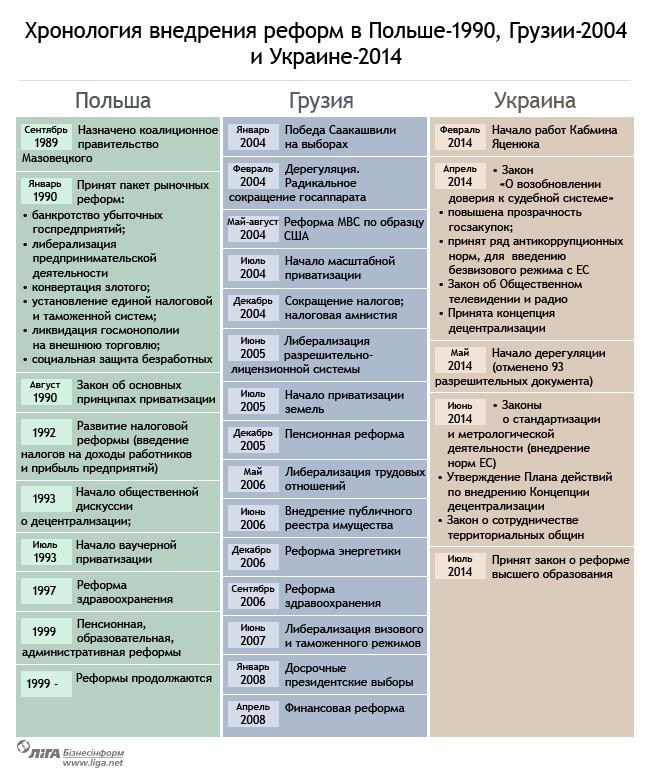 Гонка реформаторов: почему в Украине реформы только на словах