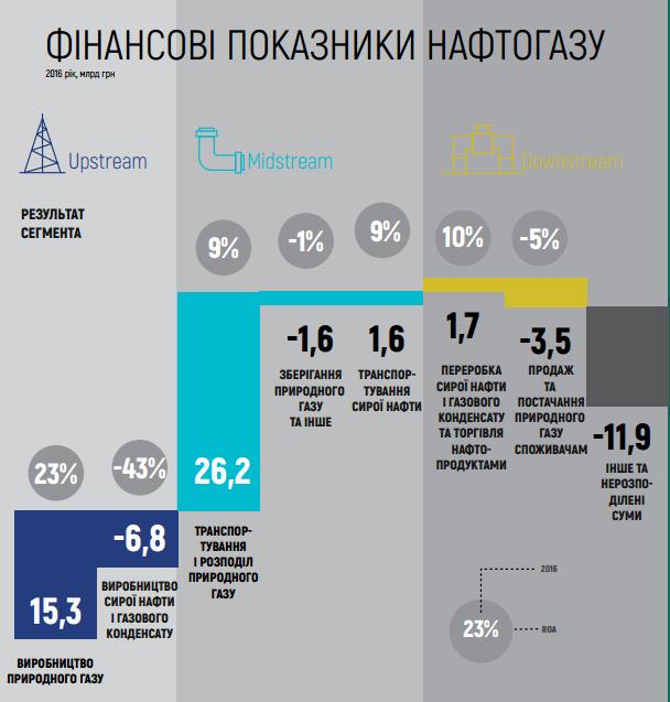 Нафтогаз в 2016 году получил 22,5 млрд грн чистой прибыли