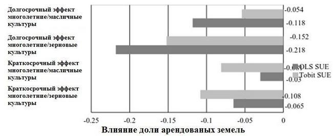 Аренд земли инвестиции.JPG