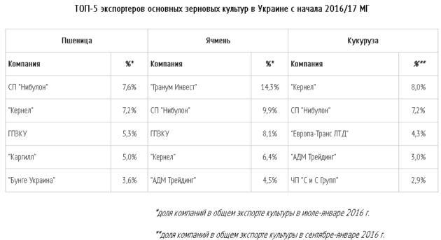 Определен топ-5 экспортеров зерна из Украины