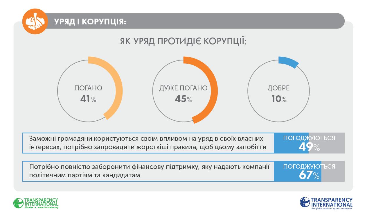 86% украинцев не увидели прогресса в борьбе с коррупцией - TI