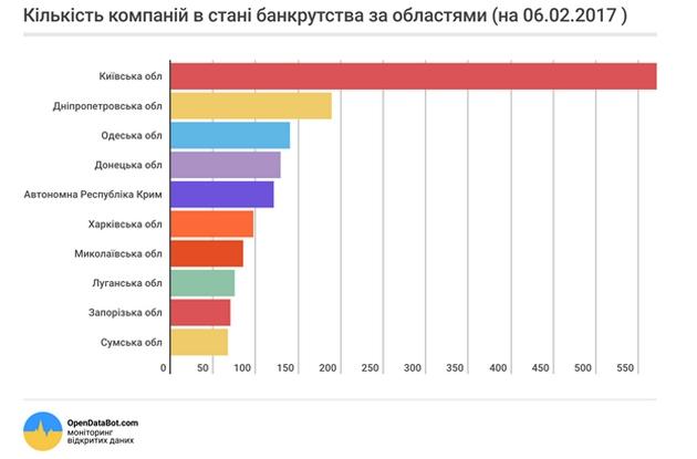 В Украине в 2016 году обанкротились 1,5 тыс. предприятий