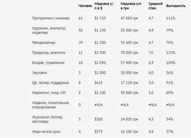 Сколько зарабатывают сотрудники геймдев-компаний
