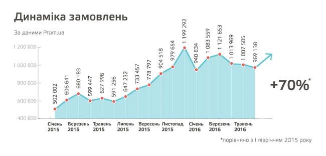 Сколько украинцы тратят на покупки в интернете и на что