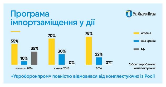 Украина производит 78% компонентов для своей военной техники