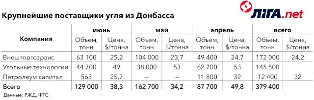 Крупнейшие поставщики угля из Донбасса.jpg