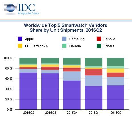 """Рынок """"умных часов"""" упал на треть из-за Apple Watch"""