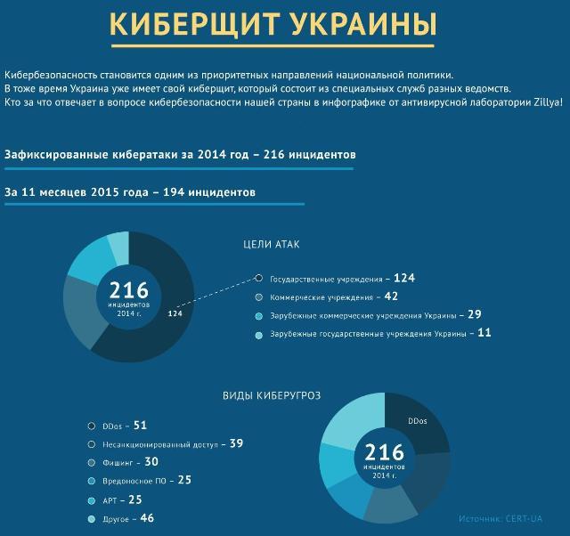 Хаос в киберзащите: кто защищает цифровые границы Украины