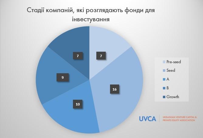 Где и как искать инвестиции в Украине