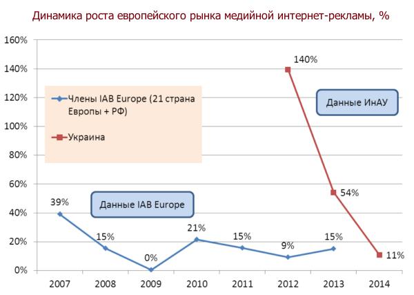 динамика роста рынка онлайн рекламы, Европа+Украина