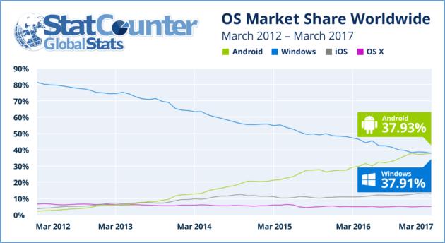 Android впервые перегнала Windows в интернете: инфографика