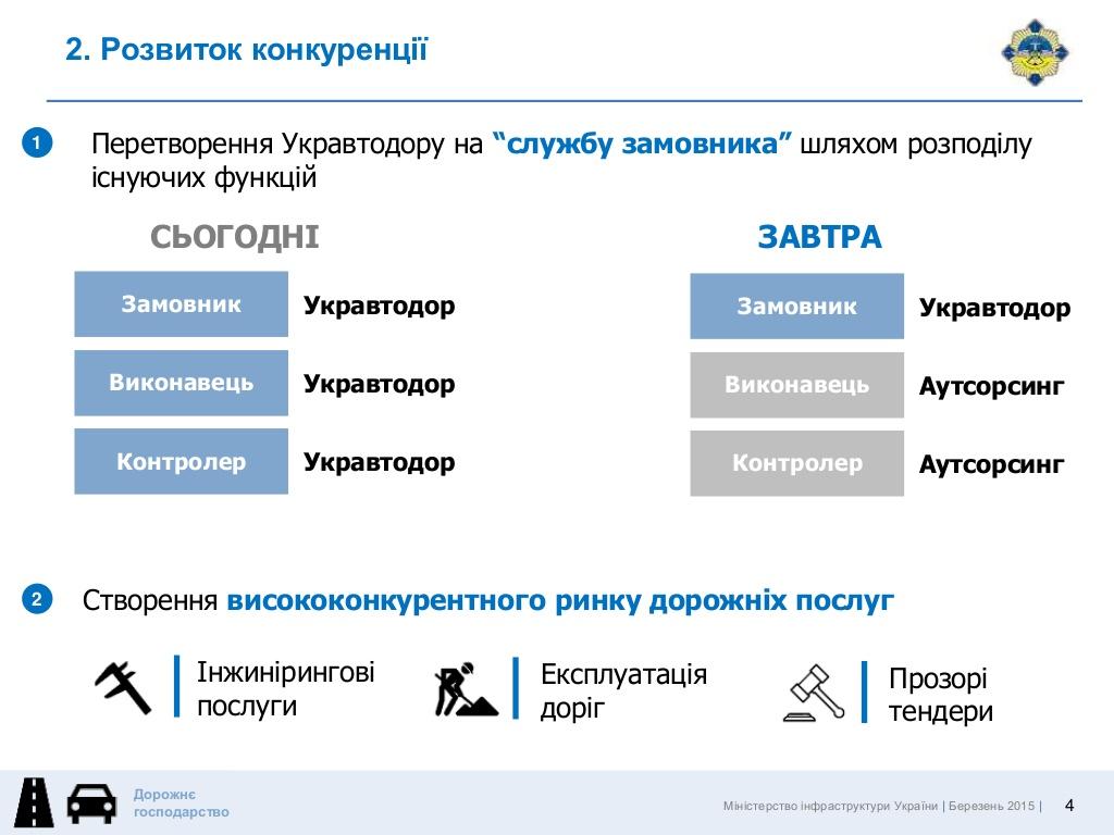 Реформа автодора. Как правительство избавит дороги Украины от ям