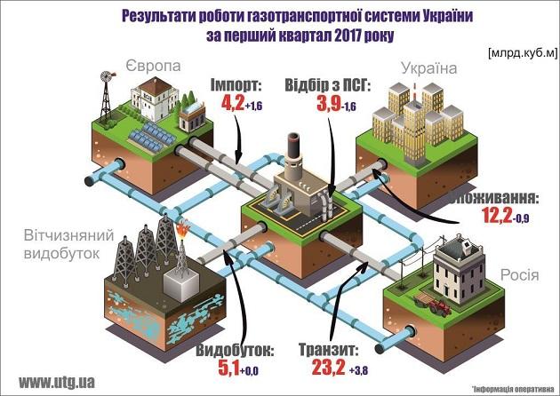 Украина увеличила транзит газа в Европу на 20% в первом квартале