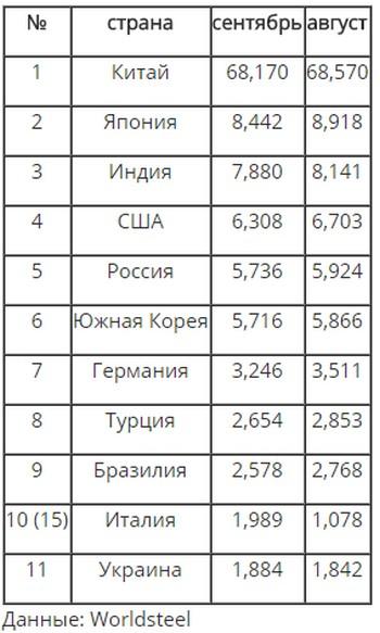 Украина остается вне топ-10 ведущих мировых производителей стали
