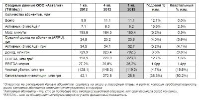 life:) увеличил доход на 8,6%