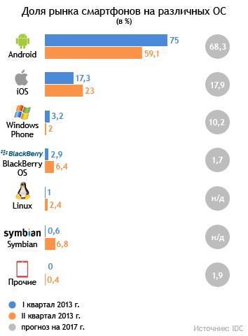 Кому достанется ежевичная поляна. История поражения BlackBerry