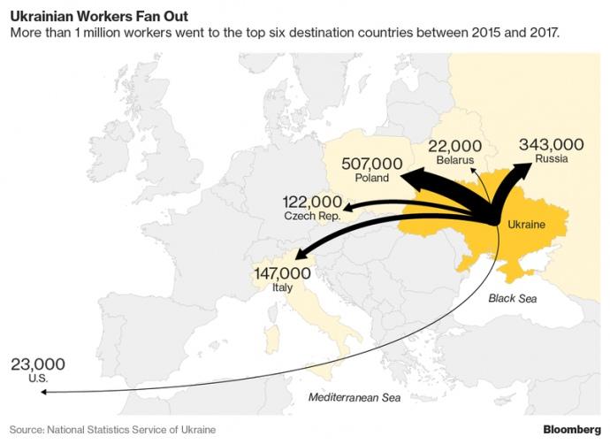 Украина остается без рабочих рук - Bloomberg