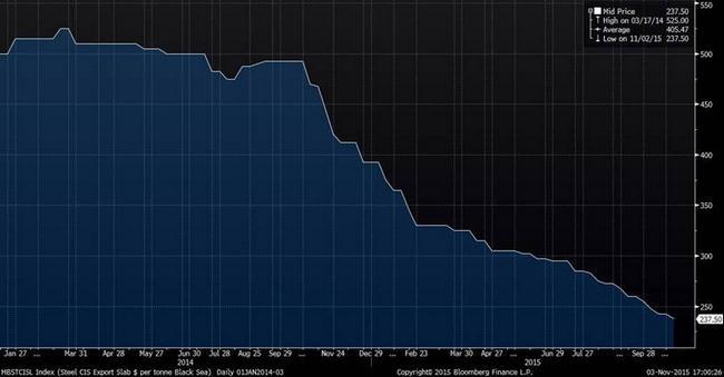 Цена сляба, $/т, в черноморском порту на условиях FOB
