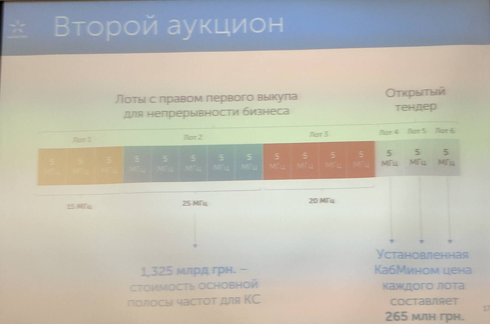 ВКиевстаре рассказали, насколько дороже будут 4G-тарифы