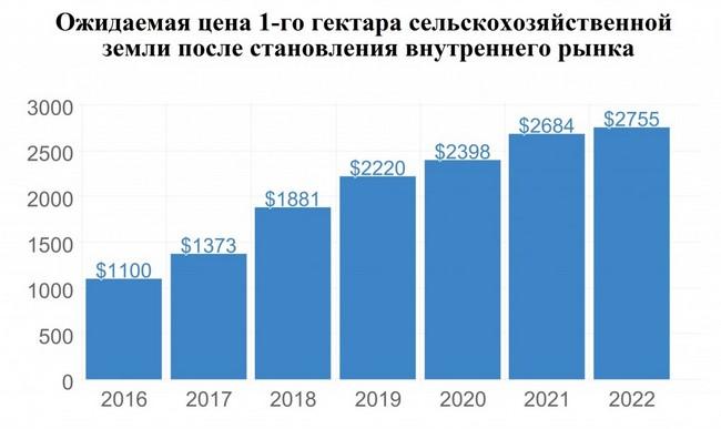 В Украине цена сельхозземли к 2022 году может вырасти в 2,5 раза