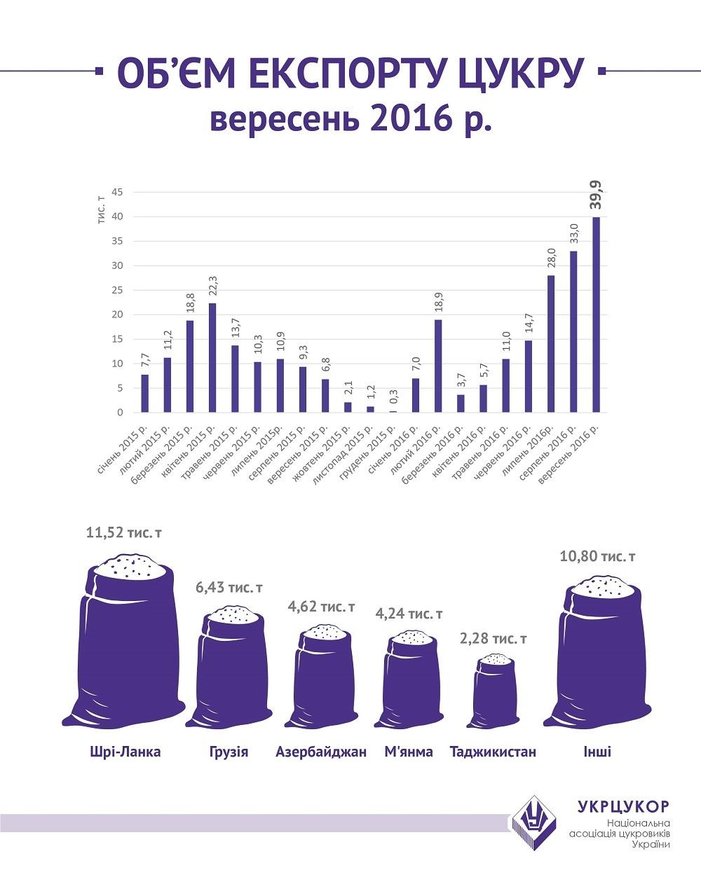Украина побила пятилетний рекорд экспорта сахара: инфографика