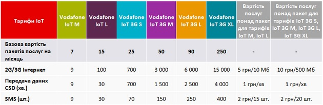 Vodafone вводит первые в Украине тарифы IoT