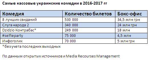 Юмор как бизнес: сколько зарабатывают на украинских комедиях