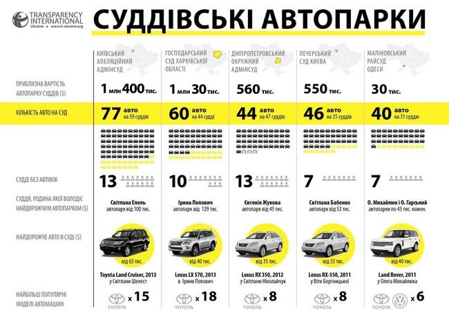 На каких автомобилях ездят украинские судьи: инфографика