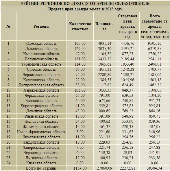 Рейтинг по доходу от аренды.JPG