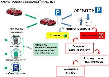 Под знаком Р: Как Кличко собирается навести порядок на парковках