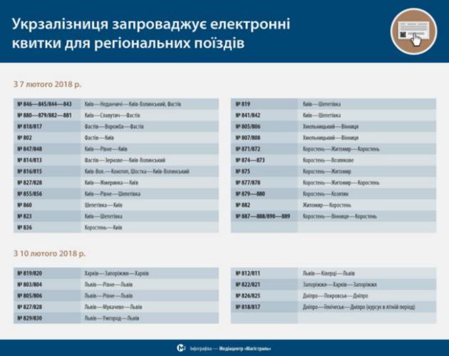 Укрзалізниця вводит электронные билеты для региональных поездов