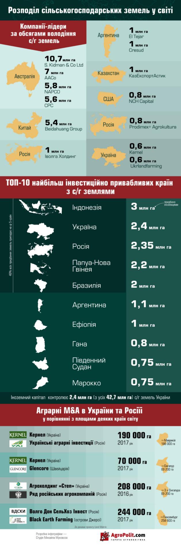 Украинские компании вошли в топ-20 крупнейших агрохолдингов мира