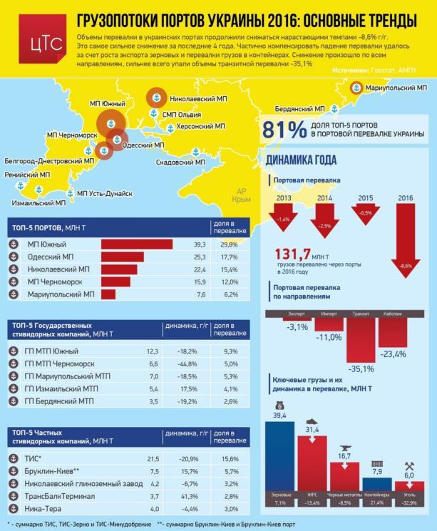 В портах Украины рекордно упала перевалка грузов: инфографика