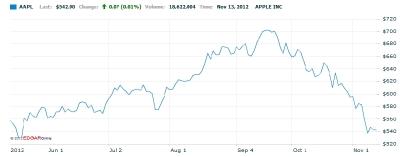 Яблочный обвал. Почему дешевеют акции Apple