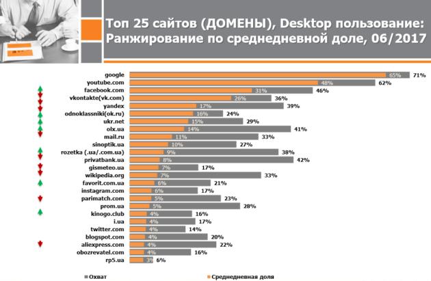Российские сайты выпали из топ-5 самых популярных в Украине