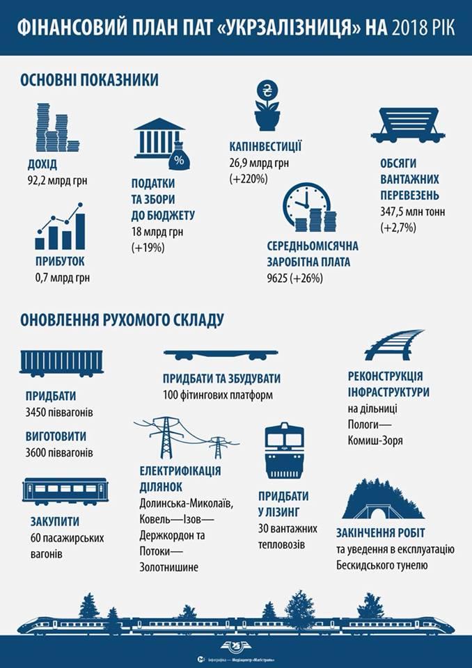 Кабмин утвердил финплан Укрзалізниці: инфографика