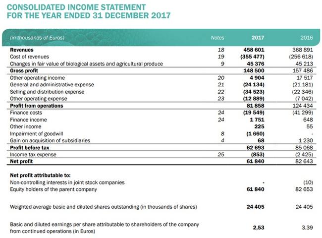 Сахарный гигант в 2017 году потерял четверть прибыли