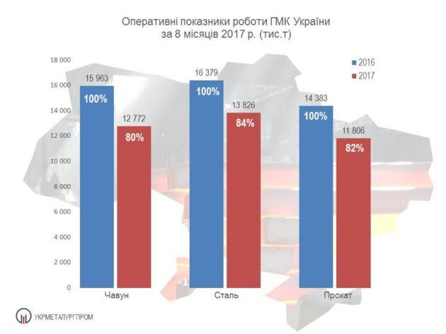 Экспорт украинского металла упал на 21%: инфографика