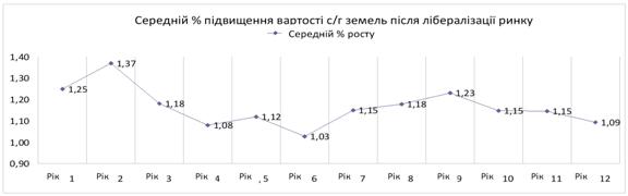 мартынюк граф 1.png