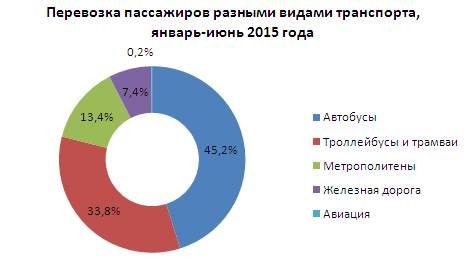 Транспорт №1: почему авиаперевозки не главная забота Порошенко