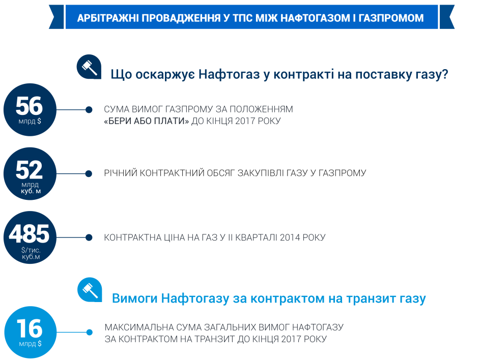 Нафтогаз VS Газпром: суд перенес вынесение решений
