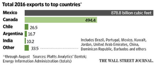 США стали чистым экспортером газа - СМИ