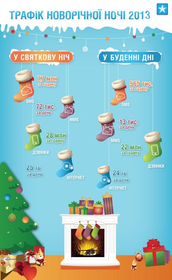 Мобильные операторы показали статистику новогодней ночи