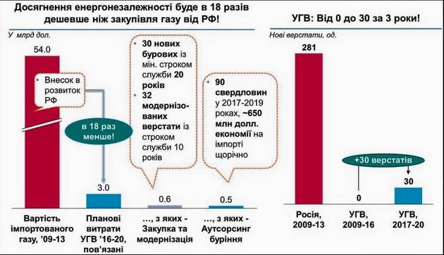 Украина будет экономить на газе десятки миллиардов - Укргаздобыча