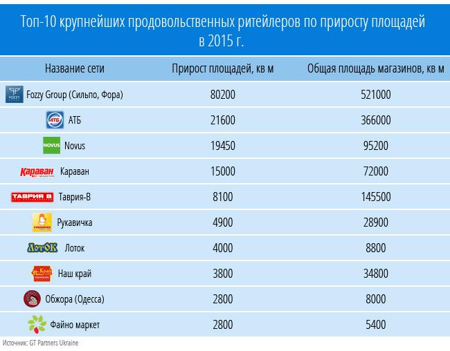 Десяточка: рейтинг самых активных ритейлеров страны