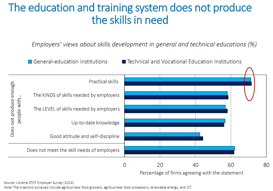 Skills all 6 education.JPG