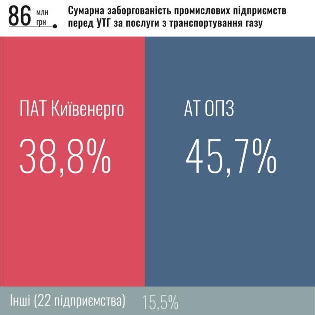 Укртрансгаз назвал крупнейших должников за транспортировку газа